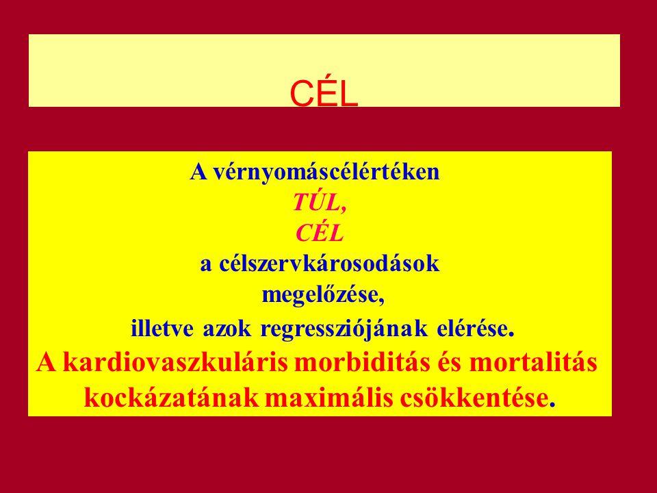 CÉL A kardiovaszkuláris morbiditás és mortalitás