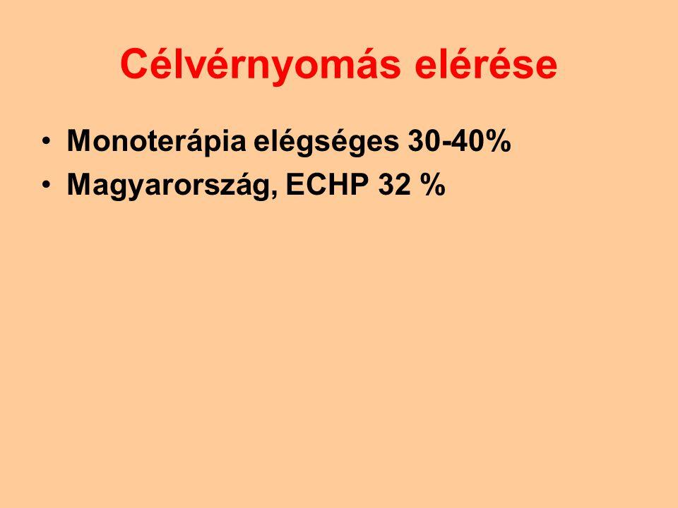 Célvérnyomás elérése Monoterápia elégséges 30-40%