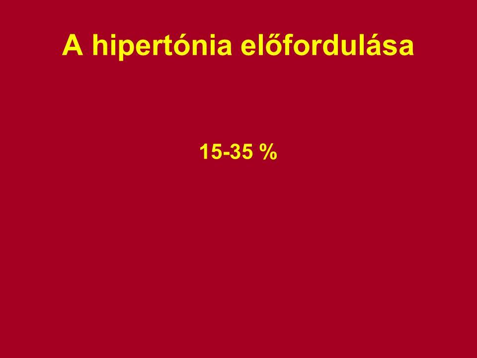 A hipertónia előfordulása