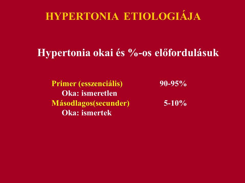 HYPERTONIA ETIOLOGIÁJA