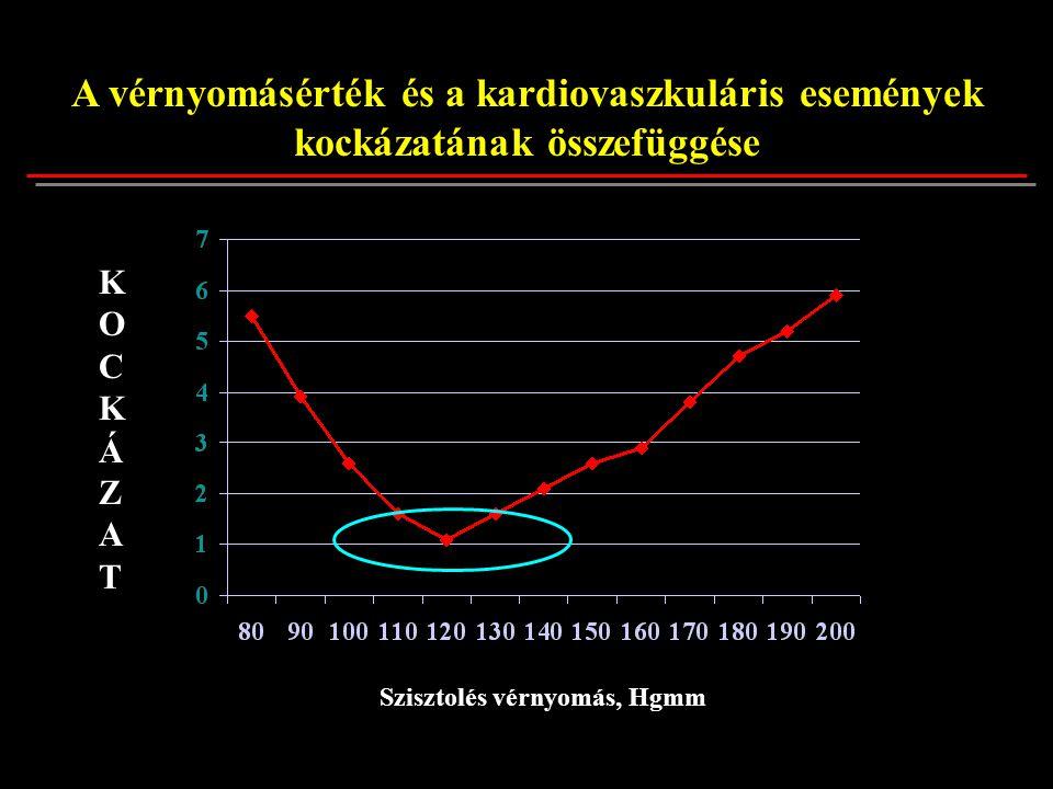 A vérnyomásérték és a kardiovaszkuláris események kockázatának összefüggése