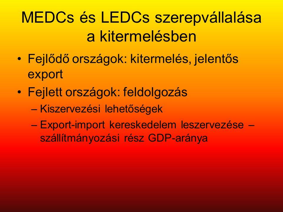 MEDCs és LEDCs szerepvállalása a kitermelésben