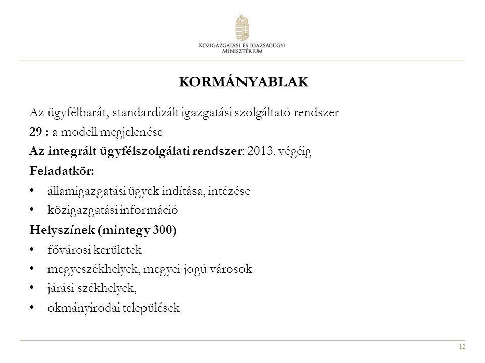 kormányablak Az ügyfélbarát, standardizált igazgatási szolgáltató rendszer. 29 : a modell megjelenése.