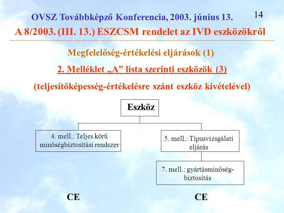 Megfelelőség-értékelési eljárások (1)