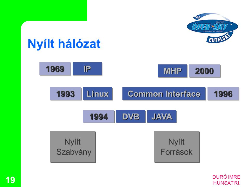 Nyílt hálózat 1969 IP 2000 MHP 1993 Linux 1996 Common Interface 1994