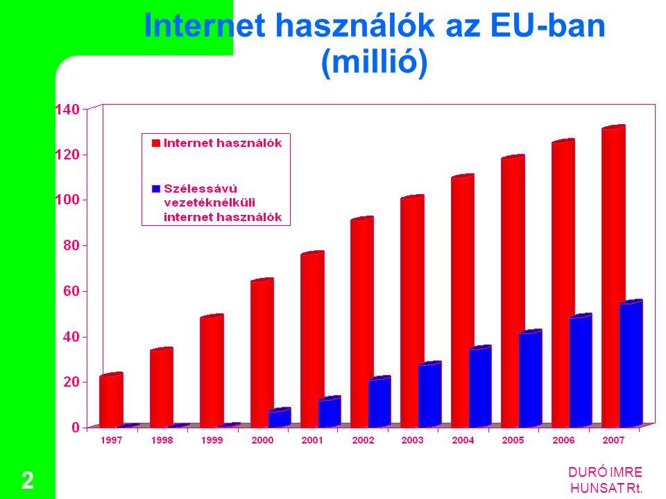 Internet használók az EU-ban (millió)