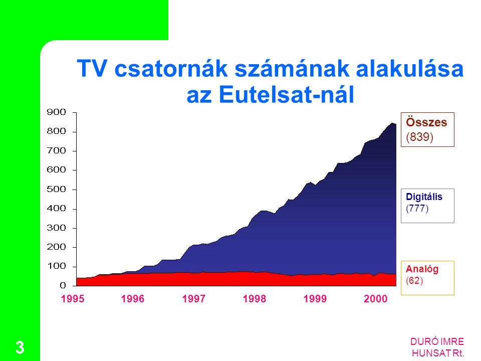 TV csatornák számának alakulása az Eutelsat-nál