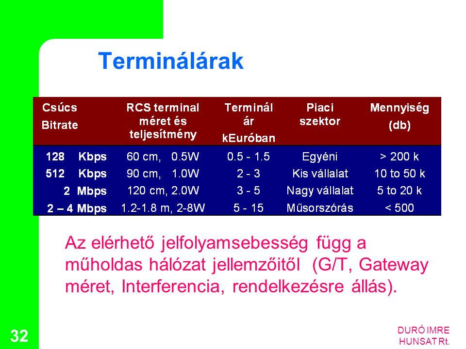 Terminálárak Az elérhető jelfolyamsebesség függ a műholdas hálózat jellemzőitől (G/T, Gateway méret, Interferencia, rendelkezésre állás).