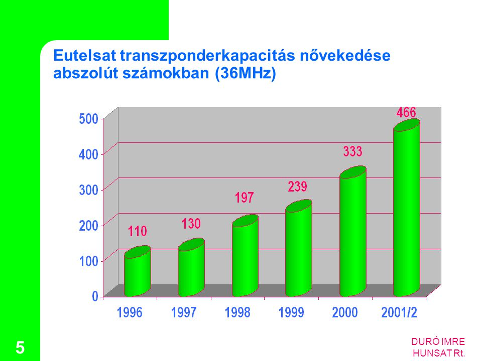 Eutelsat transzponderkapacitás nővekedése abszolút számokban (36MHz)