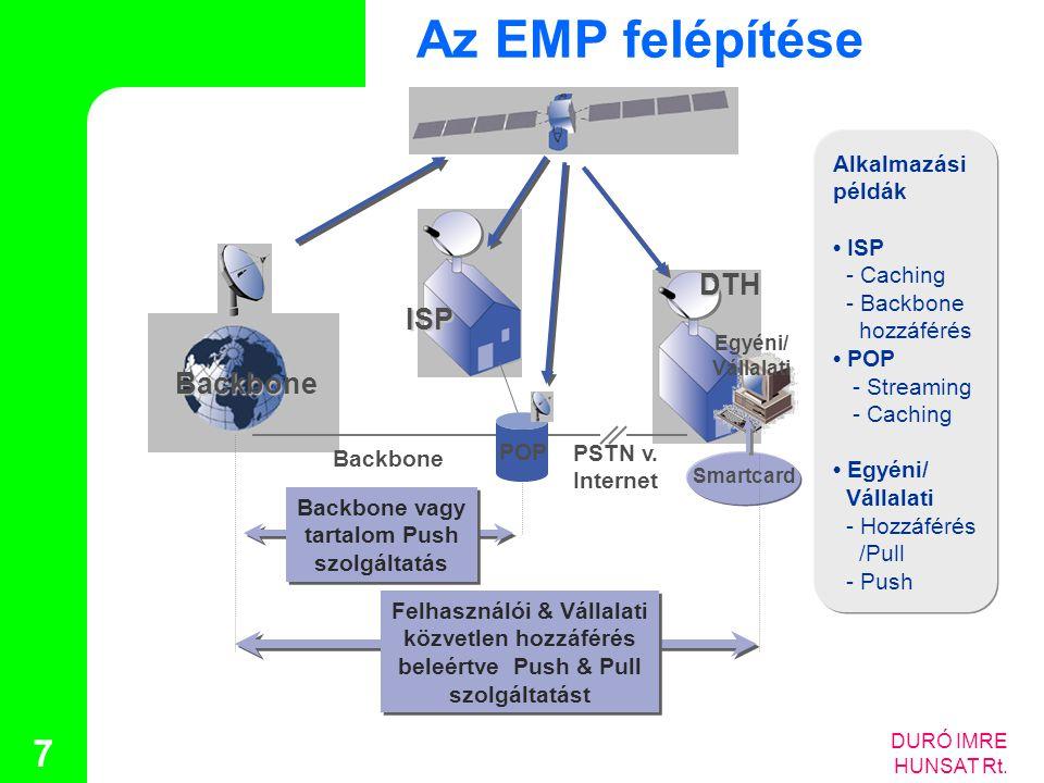 Az EMP felépítése DTH ISP Backbone Alkalmazási példák • ISP - Caching