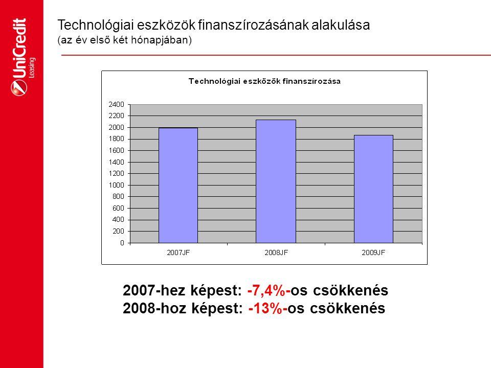 2007-hez képest: -7,4%-os csökkenés 2008-hoz képest: -13%-os csökkenés
