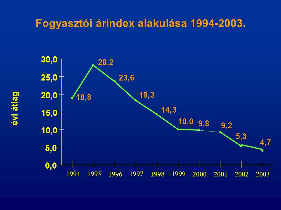 Fogyasztói árindex alakulása 1994-2003.