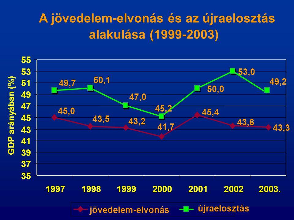 A jövedelem-elvonás és az újraelosztás alakulása (1999-2003)