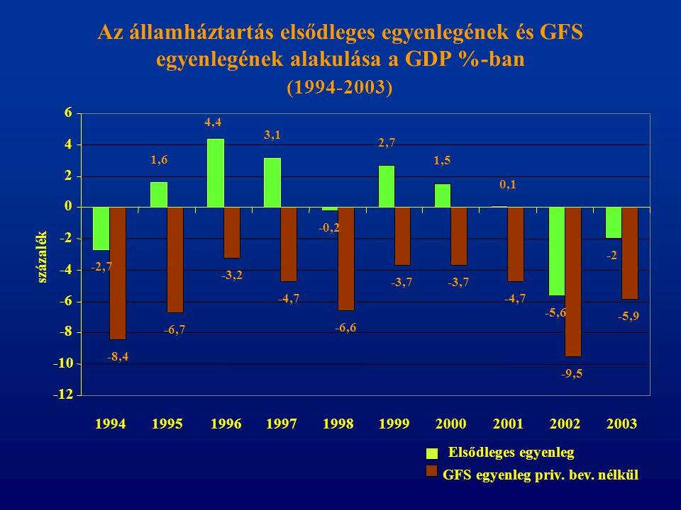 Az államháztartás elsődleges egyenlegének és GFS egyenlegének alakulása a GDP %-ban