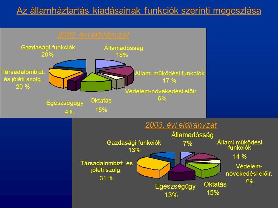 Az államháztartás kiadásainak funkciók szerinti megoszlása