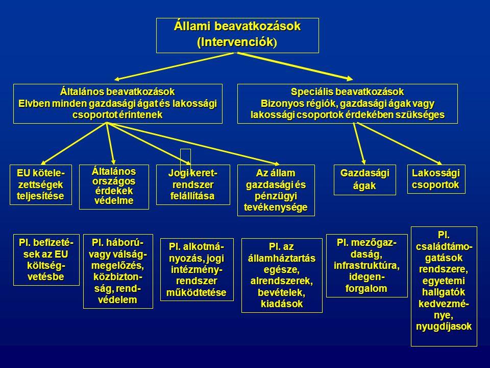 Állami beavatkozások (Intervenciók)