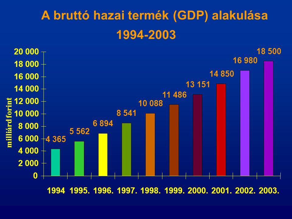 A bruttó hazai termék (GDP) alakulása