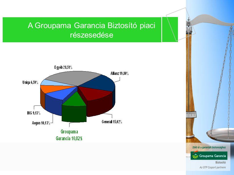 A Groupama Garancia Biztosító piaci részesedése