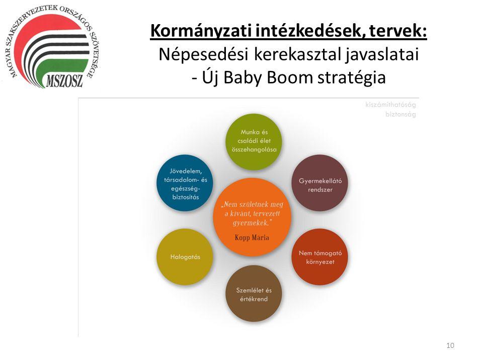 Kormányzati intézkedések, tervek: Népesedési kerekasztal javaslatai - Új Baby Boom stratégia