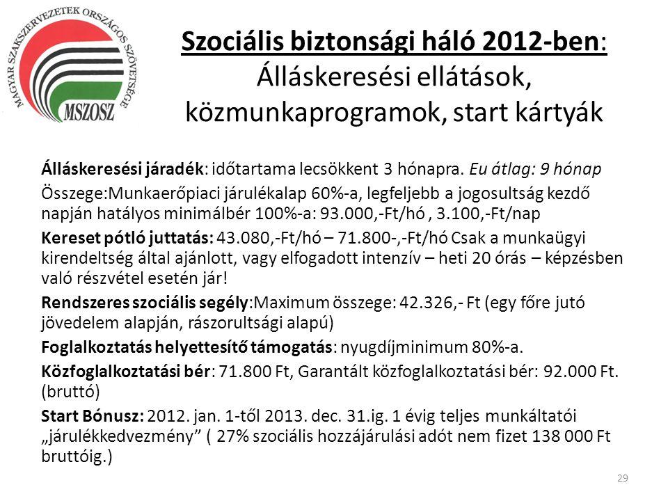 Szociális biztonsági háló 2012-ben: Álláskeresési ellátások, közmunkaprogramok, start kártyák
