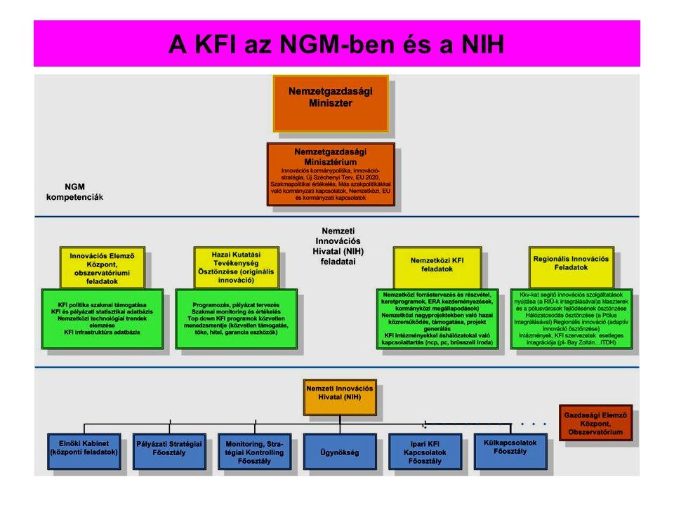 A KFI az NGM-ben és a NIH