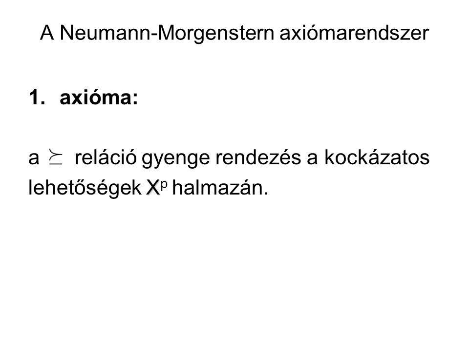 A Neumann-Morgenstern axiómarendszer