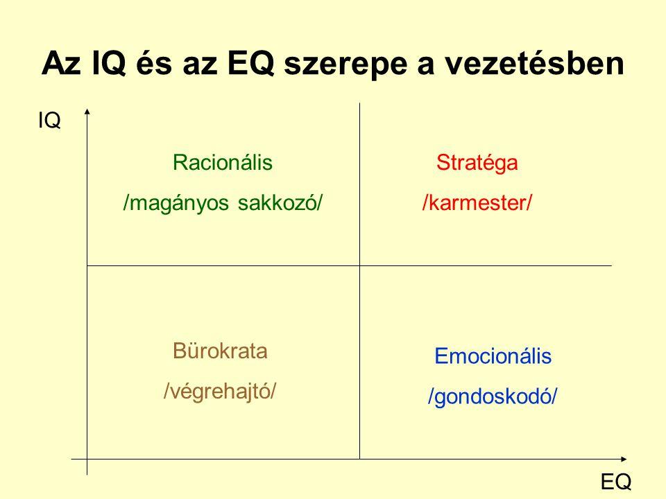 Az IQ és az EQ szerepe a vezetésben