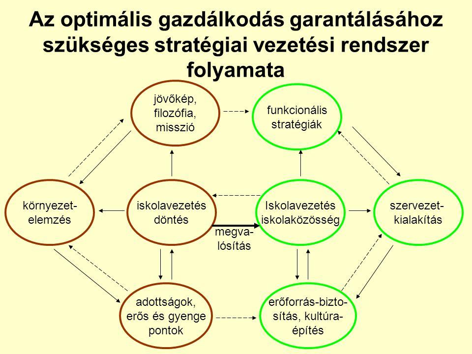 Az optimális gazdálkodás garantálásához szükséges stratégiai vezetési rendszer folyamata