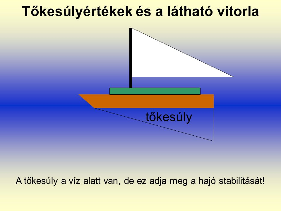 Tőkesúlyértékek és a látható vitorla