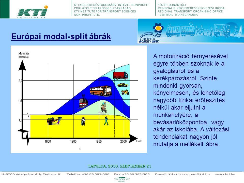 Európai modal-split ábrák