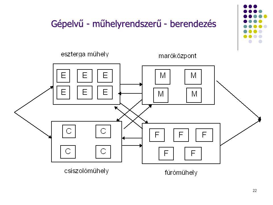 Gépelvű - műhelyrendszerű - berendezés