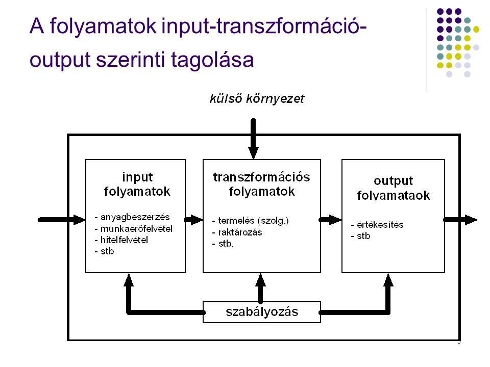 A folyamatok input-transzformáció-output szerinti tagolása