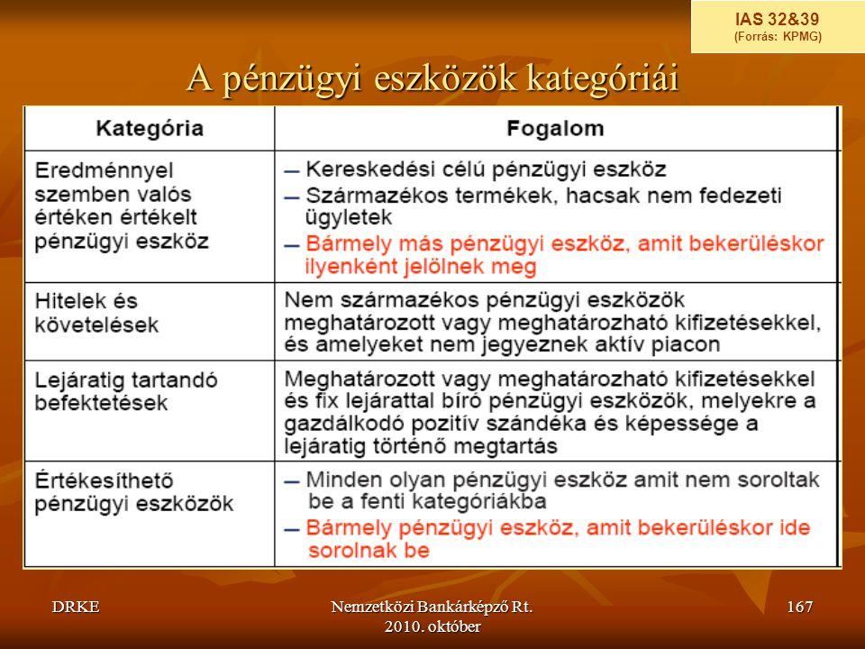 A pénzügyi eszközök kategóriái