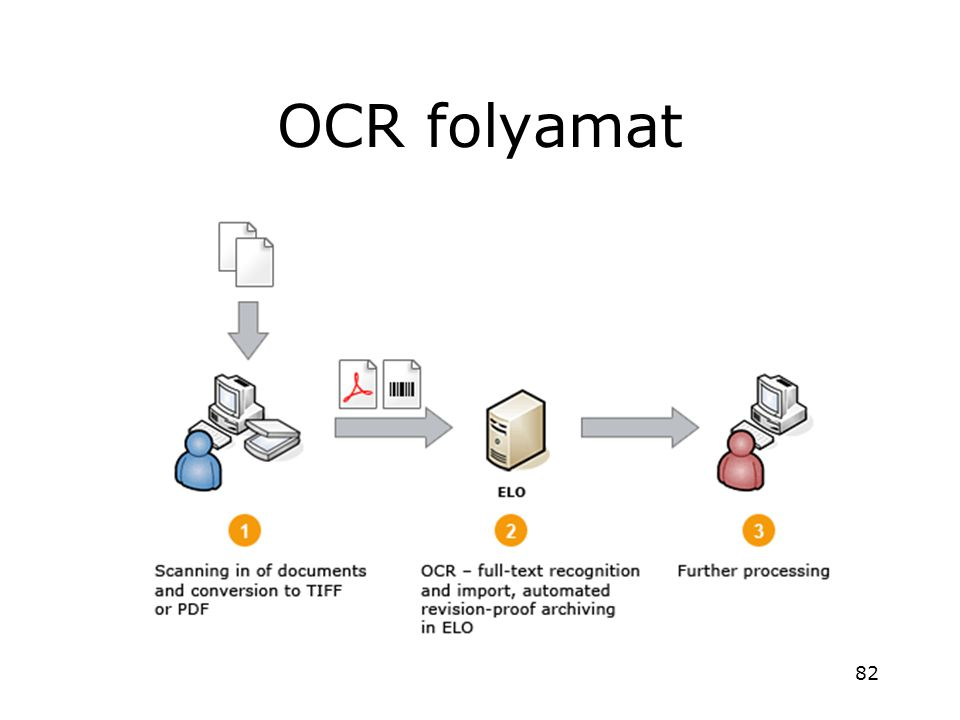 OCR folyamat