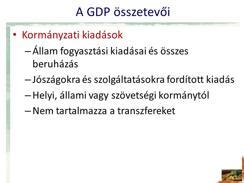 A GDP összetevői Kormányzati kiadások