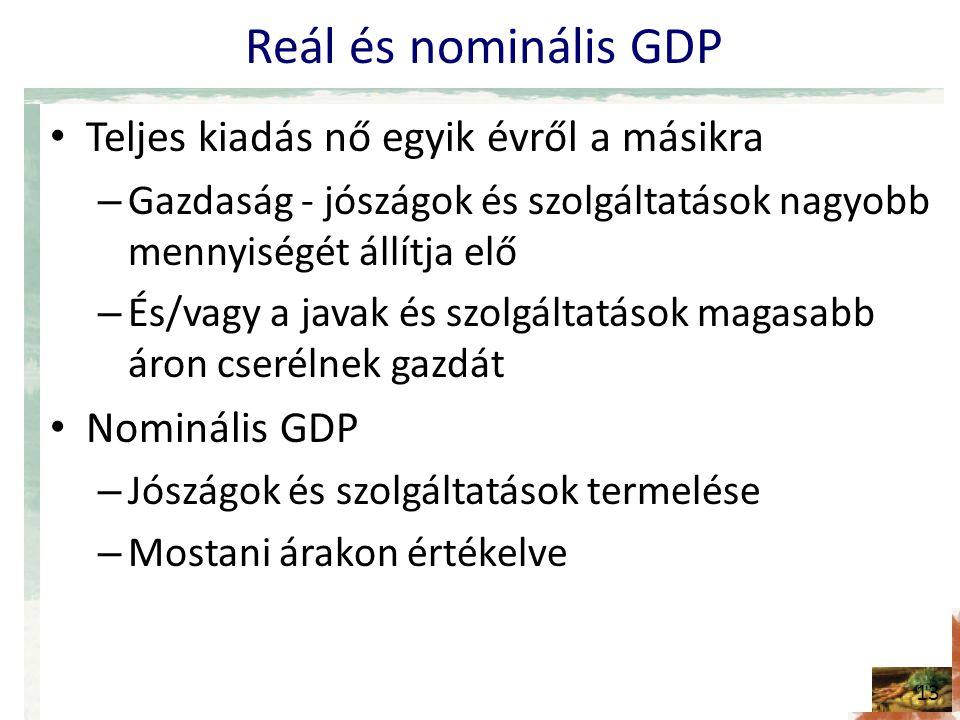 Reál és nominális GDP Teljes kiadás nő egyik évről a másikra