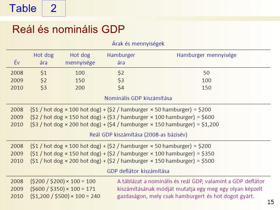 2 Reál és nominális GDP Árak és mennyiségek Év Hot dog ára