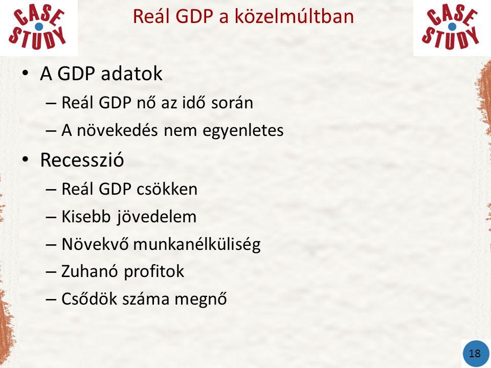 Reál GDP a közelmúltban
