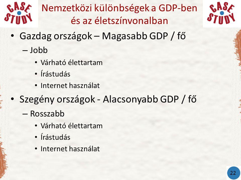Nemzetközi különbségek a GDP-ben és az életszínvonalban