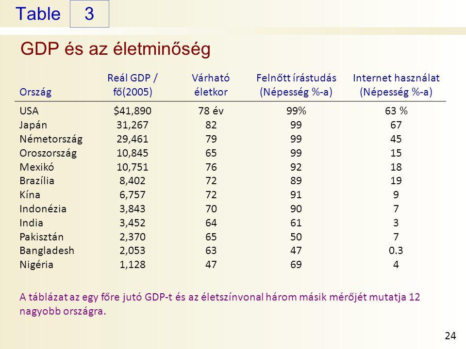 3 GDP és az életminőség Ország Reál GDP / fő(2005) Várható életkor