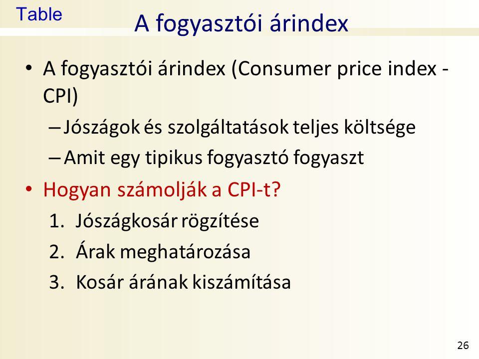 A fogyasztói árindex A fogyasztói árindex (Consumer price index - CPI)