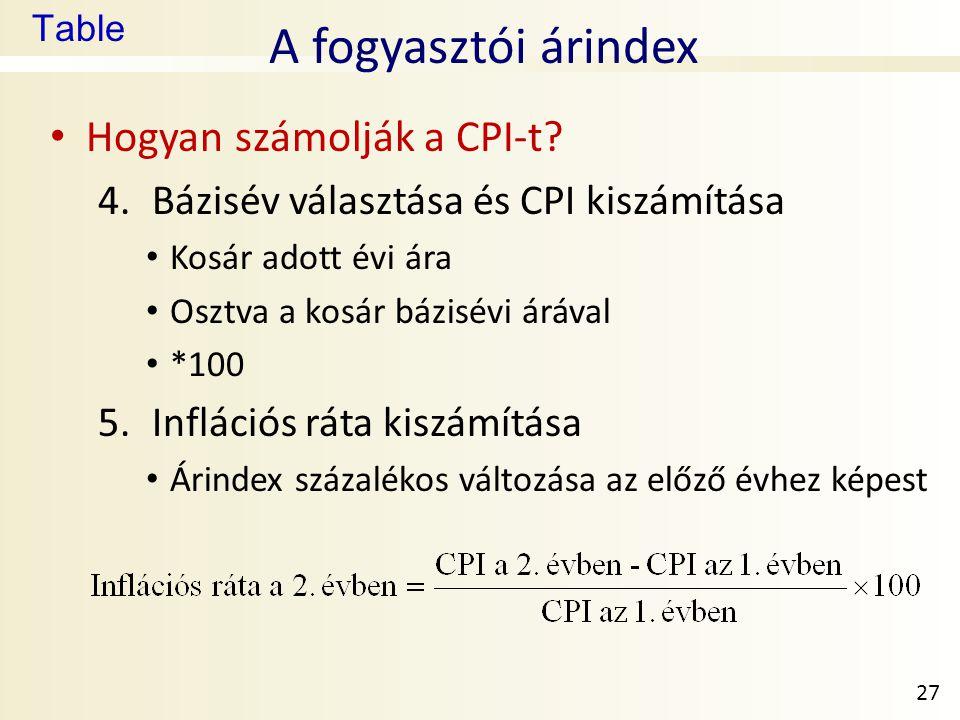 A fogyasztói árindex Hogyan számolják a CPI-t