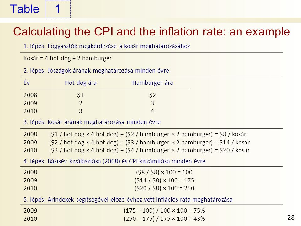 Calculating the CPI and the inflation rate: an example