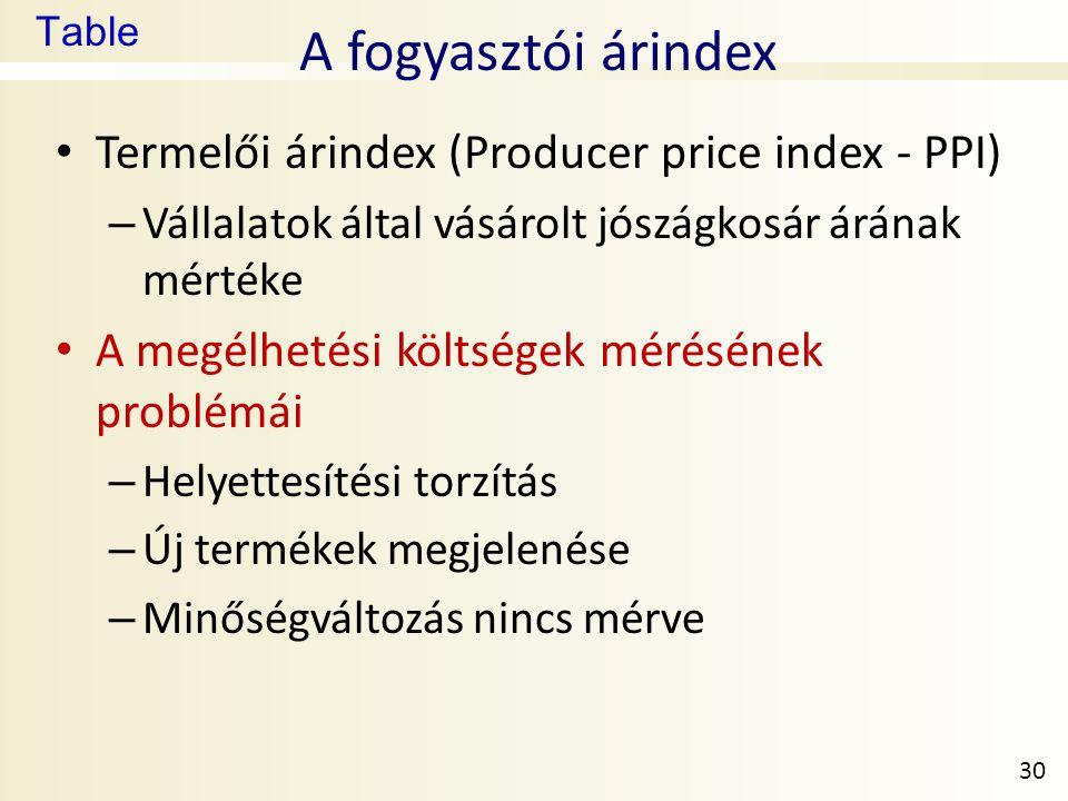A fogyasztói árindex Termelői árindex (Producer price index - PPI)