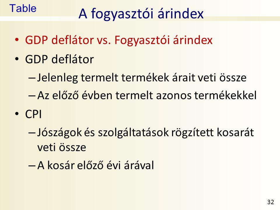 A fogyasztói árindex GDP deflátor vs. Fogyasztói árindex GDP deflátor