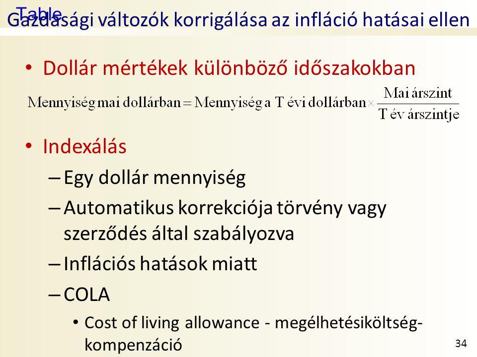 Gazdasági változók korrigálása az infláció hatásai ellen
