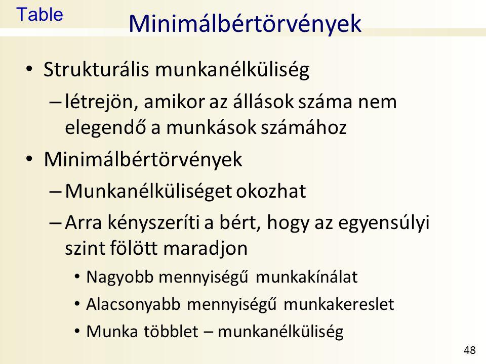 Minimálbértörvények Strukturális munkanélküliség Minimálbértörvények