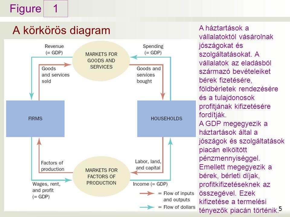 1 A körkörös diagram.