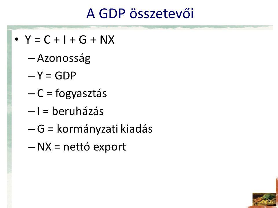 A GDP összetevői Y = C + I + G + NX Azonosság Y = GDP C = fogyasztás