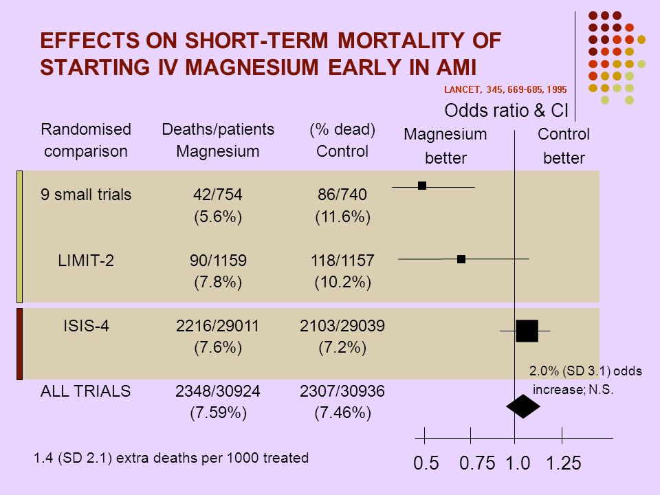 EFFECTS ON SHORT-TERM MORTALITY OF STARTING IV MAGNESIUM EARLY IN AMI